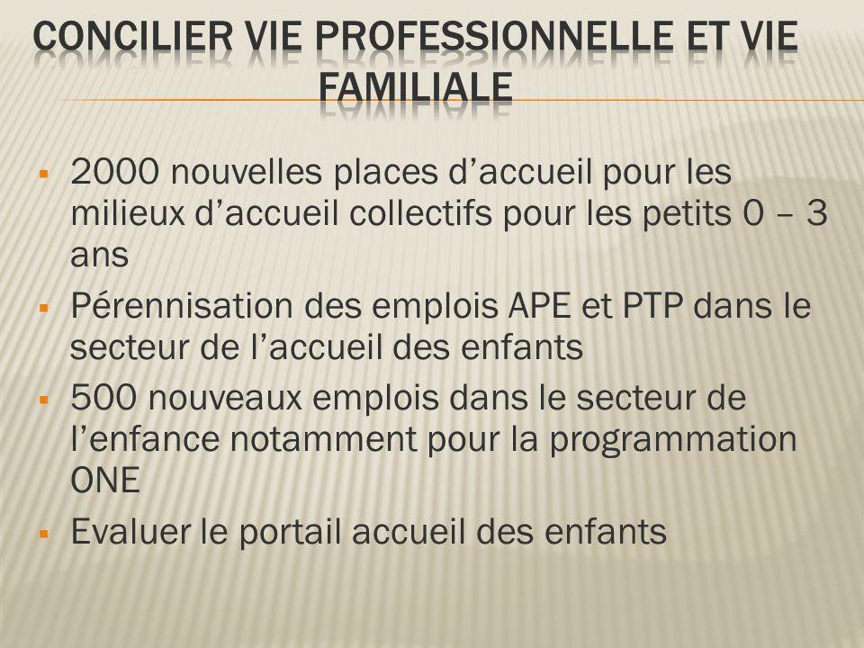 2000 nouvelles places daccueil pour les milieux daccueil collectifs pour les petits 0 – 3 ans Pérennisation des emplois APE et PTP dans le secteur de