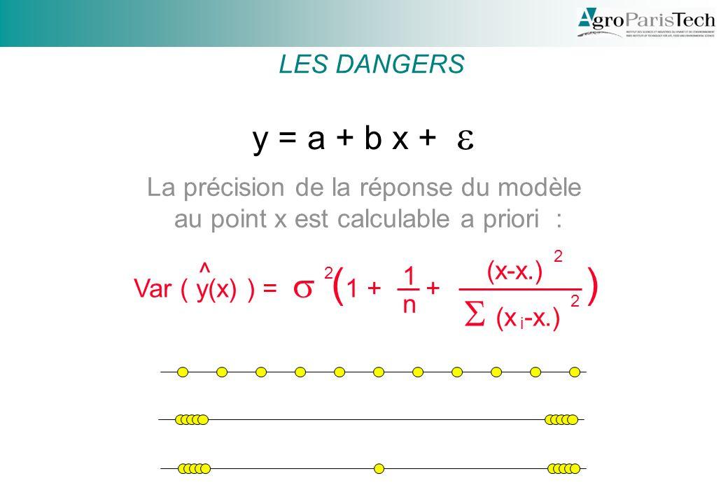 y = a + b x + Var ( y(x) ) = ( 1 + + ) 1 n (x-x.) 2 2 i 2 ^ La précision de la réponse du modèle au point x est calculable a priori : LES DANGERS