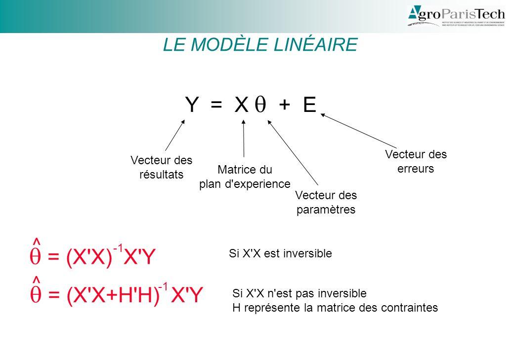 Y = X + E Vecteur des résultats Matrice du plan d experience Vecteur des paramètres Vecteur des erreurs = (X X) X Y Si X X est inversible = (X X+H H) X Y Si X X n est pas inversible H représente la matrice des contraintes ^ ^ LE MODÈLE LINÉAIRE