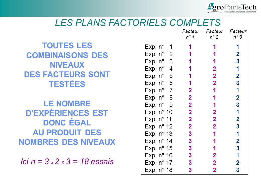 LES PLANS FACTORIELS COMPLETS TOUTES LES COMBINAISONS DES NIVEAUX DES FACTEURS SONT TESTÉES LE NOMBRE D EXPÉRIENCES EST DONC ÉGAL AU PRODUIT DES NOMBRES DES NIVEAUX Ici n = 3 x 2 x 3 = 18 essais 111111222222333333111111222222333333 111222111222111222111222111222111222 123123123123123123123123123123123123 Exp.