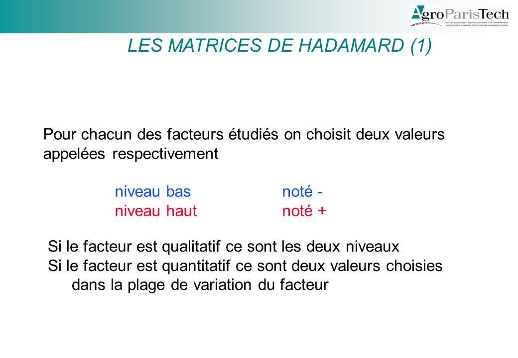 Pour chacun des facteurs étudiés on choisit deux valeurs appelées respectivement niveau basnoté - niveau hautnoté + Si le facteur est qualitatif ce sont les deux niveaux Si le facteur est quantitatif ce sont deux valeurs choisies dans la plage de variation du facteur LES MATRICES DE HADAMARD (1)