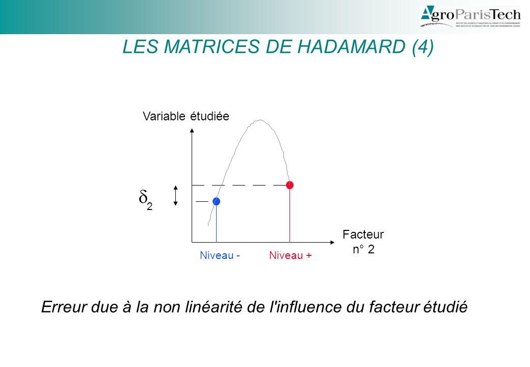 Facteur n° 2 Variable étudiée Niveau -Niveau + 2 Erreur due à la non linéarité de l influence du facteur étudié LES MATRICES DE HADAMARD (4)