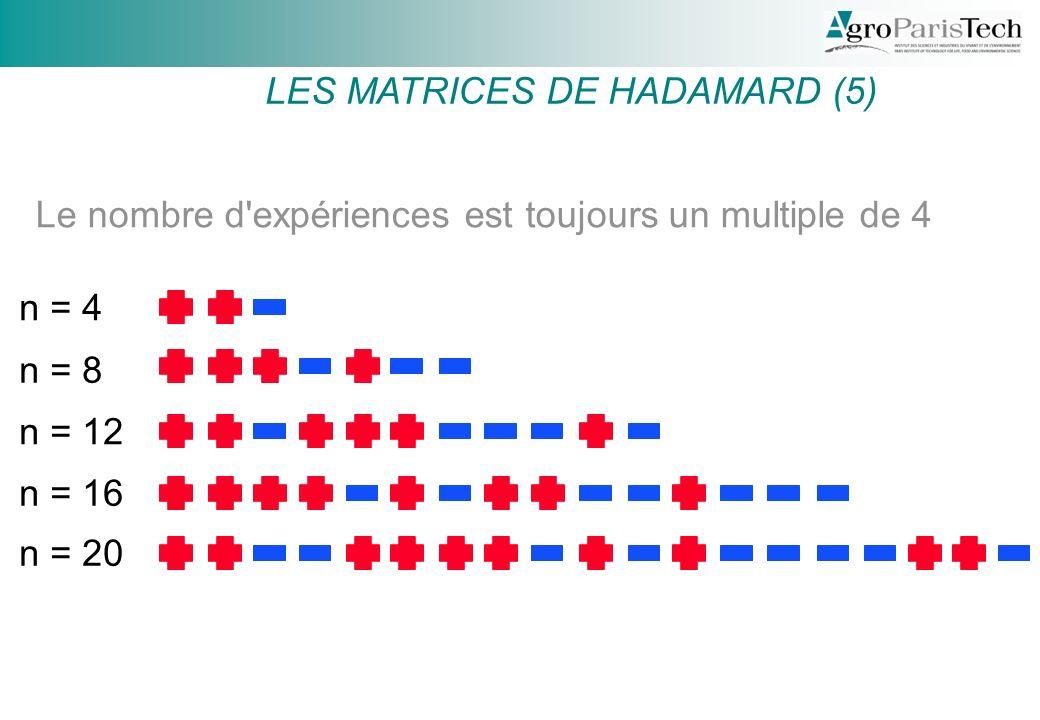 Hadamard (5) n = 4 n = 8 n = 12 n = 16 n = 20 Le nombre d expériences est toujours un multiple de 4 LES MATRICES DE HADAMARD (5)