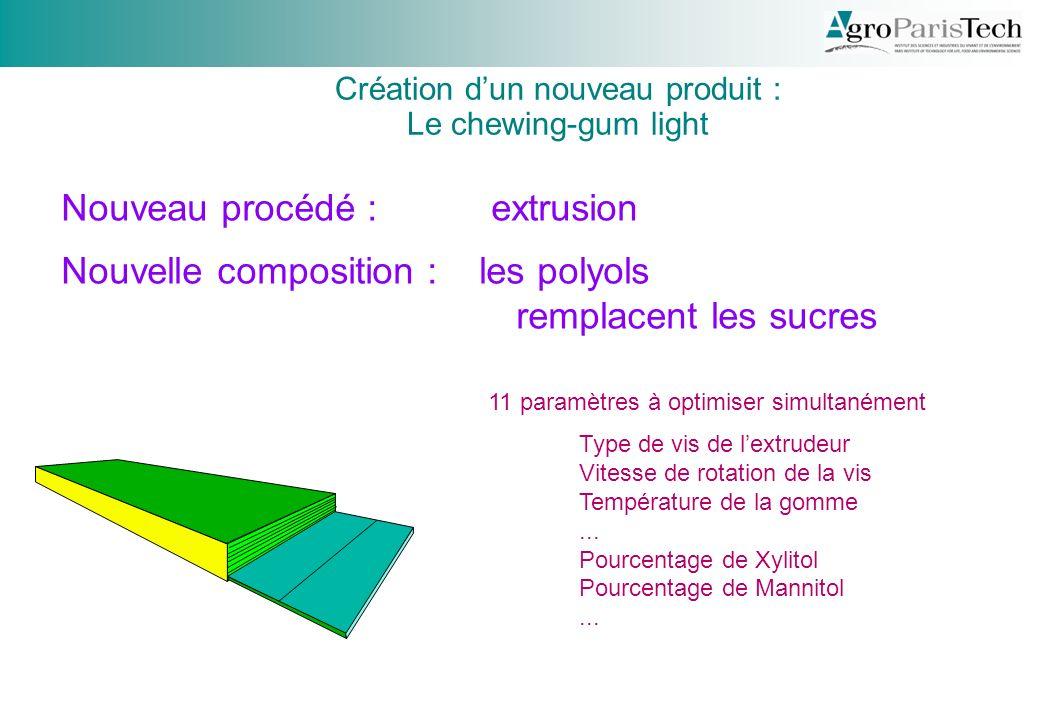 Le chewing-gum Nouveau procédé : extrusion Nouvelle composition : les polyols remplacent les sucres 11 paramètres à optimiser simultanément Type de vis de lextrudeur Vitesse de rotation de la vis Température de la gomme...