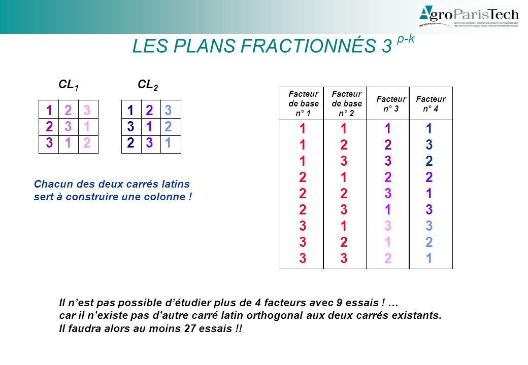 LES PLANS FRACTIONNÉS 3 p-k 1 1 2 1 3 2 1 2 2 3 3 1 3 2 3 Facteur de base n° 1 Facteur de base n° 2 1 2 3 2 3 1 3 1 2 1 2 3 3 1 2 2 3 1 Chacun des deux carrés latins sert à construire une colonne .
