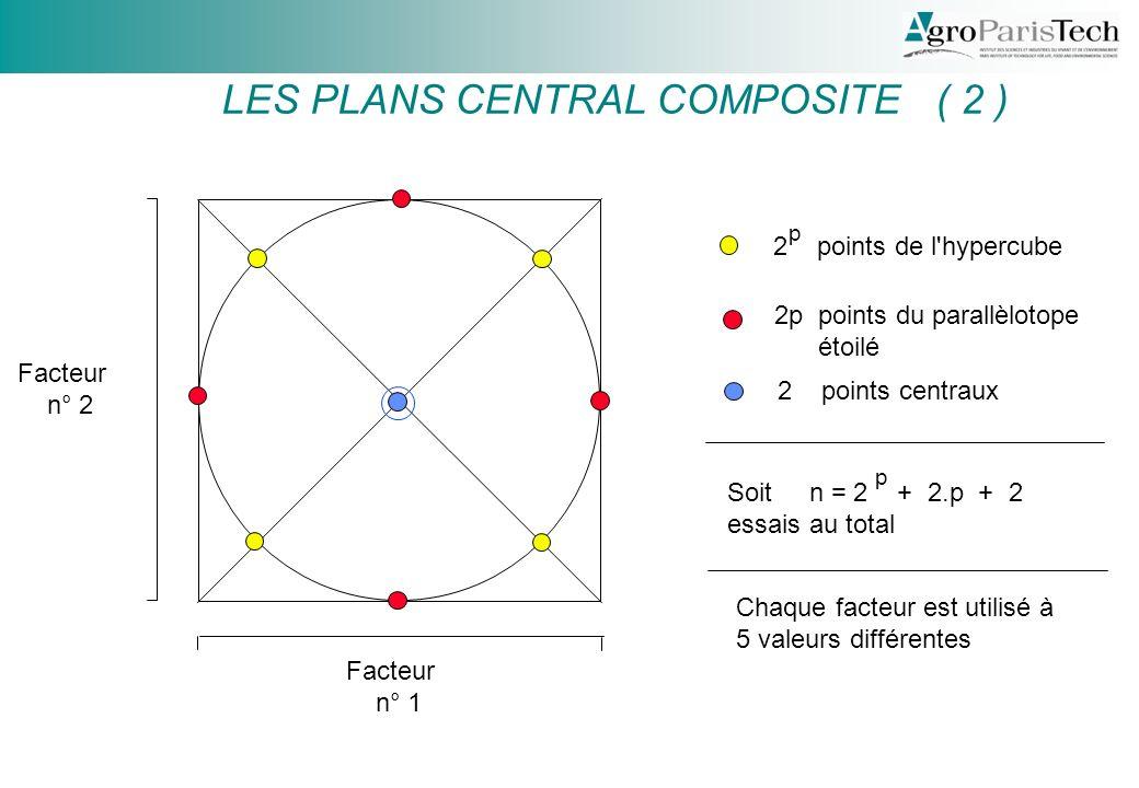 Facteur n° 2 Facteur n° 1 2 points de l hypercube 2p points du parallèlotope étoilé 2 points centraux p Soit n = 2 + 2.p + 2 essais au total p Chaque facteur est utilisé à 5 valeurs différentes LES PLANS CENTRAL COMPOSITE ( 2 )