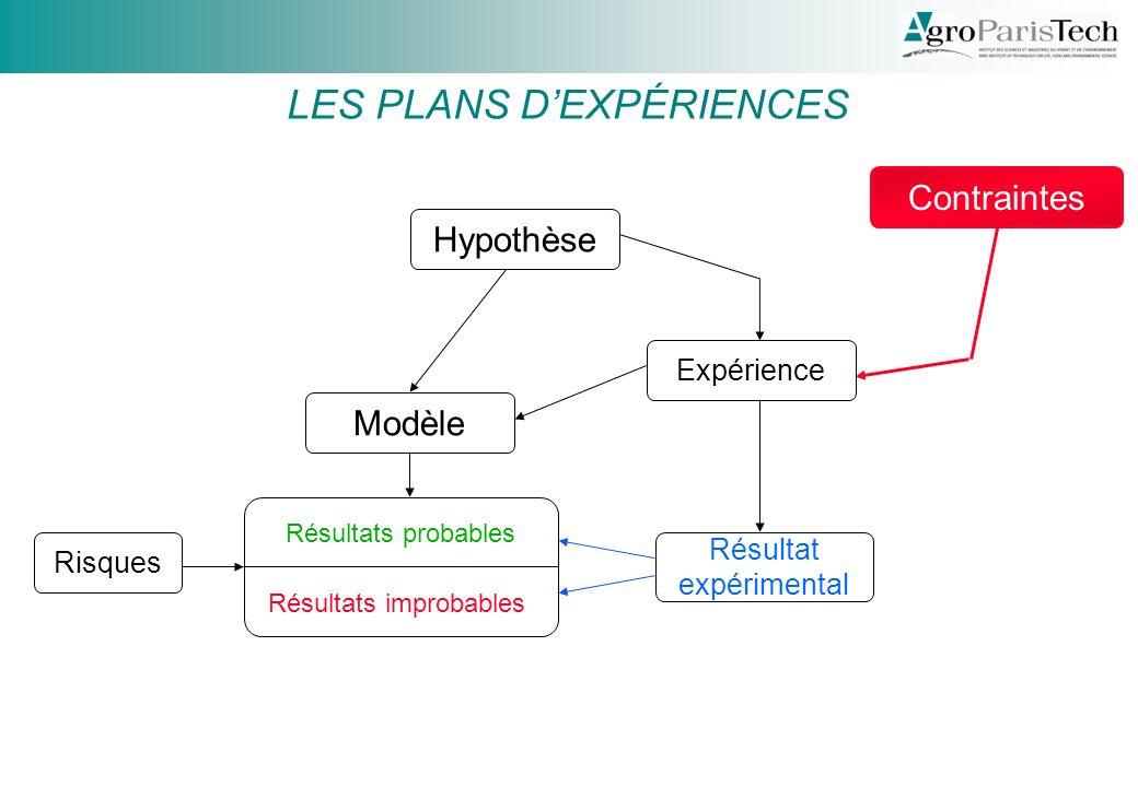Contraintes LES PLANS DEXPÉRIENCES Hypothèse Expérience Résultat expérimental Modèle Résultats probables Résultats improbables Risques