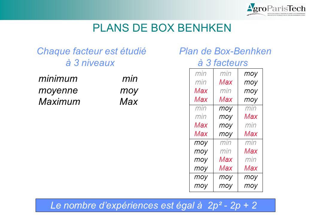 Chaque facteur est étudié à 3 niveaux minimum min moyenne moy Maximum Max Plan de Box-Benhken à 3 facteurs min Max min Max moy min Max min Max moy min Max moy min Max min Max min Max min Max moy PLANS DE BOX BENHKEN Le nombre dexpériences est égal à 2p² - 2p + 2