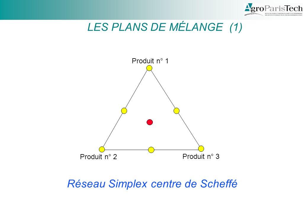 Produit n° 1 Produit n° 2 Produit n° 3 Réseau Simplex centre de Scheffé LES PLANS DE MÉLANGE (1)
