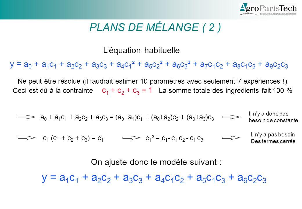 PLANS DE MÉLANGE ( 2 ) y = a 0 + a 1 c 1 + a 2 c 2 + a 3 c 3 + a 4 c 1 ² + a 5 c 2 ² + a 6 c 3 ² + a 7 c 1 c 2 + a 8 c 1 c 3 + a 9 c 2 c 3 Léquation habituelle Ne peut être résolue (il faudrait estimer 10 paramètres avec seulement 7 expériences !) Ceci est dû à la contrainte c 1 + c 2 + c 3 = 1 La somme totale des ingrédients fait 100 % y = a 1 c 1 + a 2 c 2 + a 3 c 3 + a 4 c 1 c 2 + a 5 c 1 c 3 + a 6 c 2 c 3 On ajuste donc le modèle suivant : c 1 (c 1 + c 2 + c 3 ) = c 1 c 1 ² = c 1 - c 1 c 2 - c 1 c 3 Il ny a pas besoin Des termes carrés a 0 + a 1 c 1 + a 2 c 2 + a 3 c 3 = (a 0 +a 1 )c 1 + (a 0 +a 2 )c 2 + (a 0 +a 3 )c 3 Il ny a donc pas besoin de constante