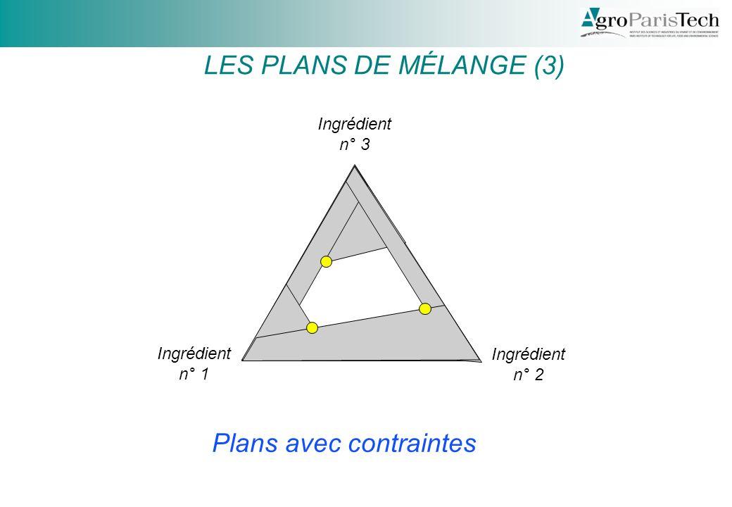 Plans avec contraintes Ingrédient n° 1 LES PLANS DE MÉLANGE (3) Ingrédient n° 2 Ingrédient n° 3