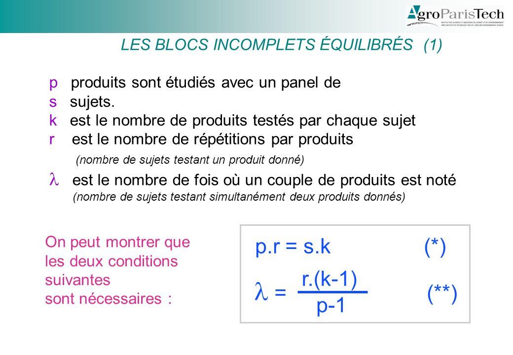 LES BLOCS INCOMPLETS ÉQUILIBRÉS (1) p produits sont étudiés avec un panel de s sujets.