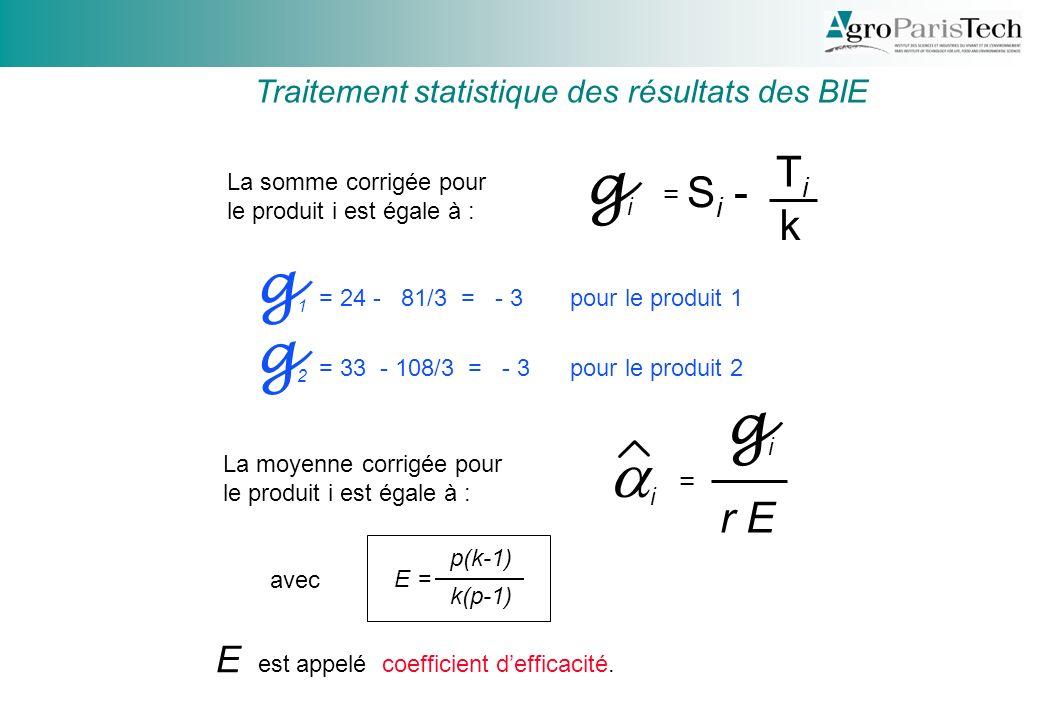 La somme corrigée pour le produit i est égale à : g i S i - TiTi k g 1 = 24 - 81/3 = - 3 pour le produit 1 g 2 = 33 - 108/3 = - 3 pour le produit 2 Traitement statistique des résultats des BIE = gigi i r E = E est appelé coefficient defficacité.