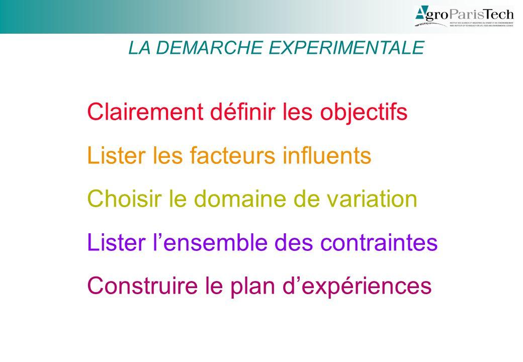 Clairement définir les objectifs Lister les facteurs influents Choisir le domaine de variation Lister lensemble des contraintes Construire le plan dexpériences LA DEMARCHE EXPERIMENTALE