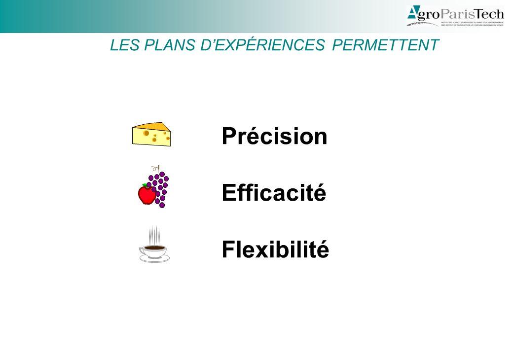 Précision Efficacité Flexibilité LES PLANS DEXPÉRIENCES PERMETTENT