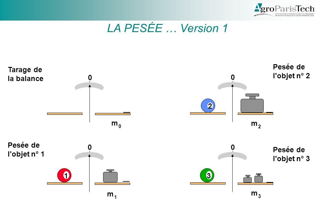 0 0 1 0 0 2 3 Tarage de la balance Pesée de l objet n° 1 Pesée de l objet n° 2 Pesée de l objet n° 3 m 0 m 1 m 2 m 3 LA PESÉE … Version 1
