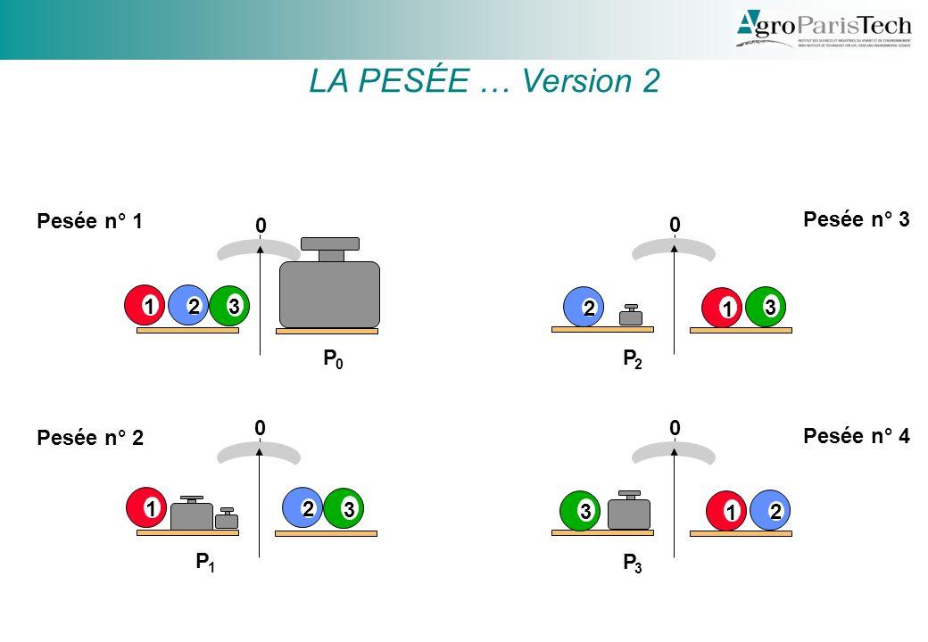0 0 1 0 0 2 3 12 3 1 3 122 3 Pesée n° 1 Pesée n° 2 Pesée n° 3 Pesée n° 4 P 0 P 1 P 2 P 3 LA PESÉE … Version 2