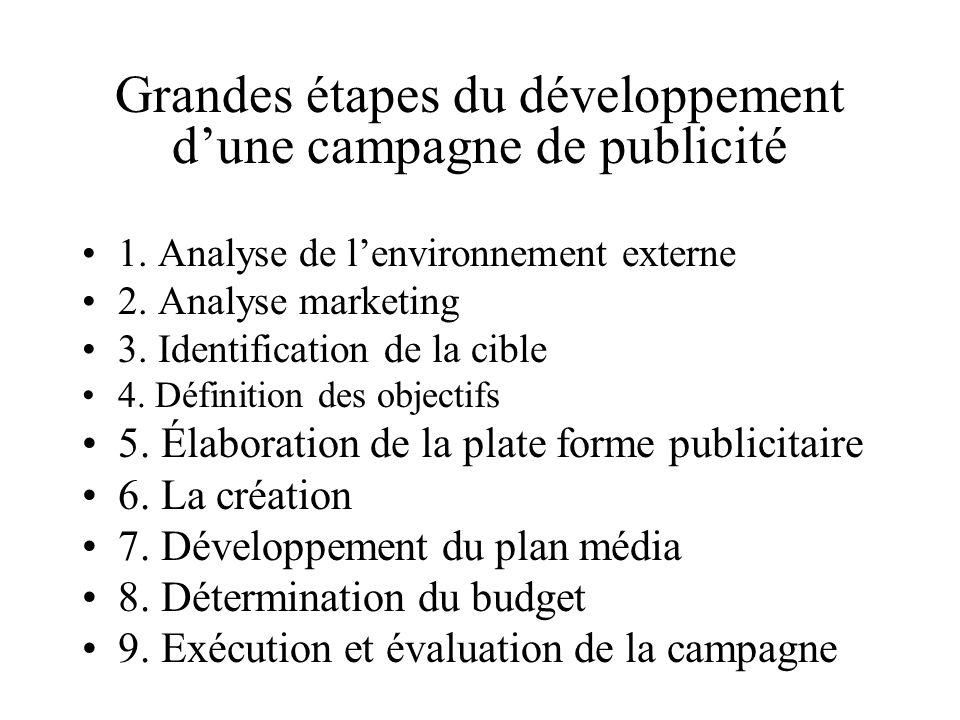 Grandes étapes du développement dune campagne de publicité 1. Analyse de lenvironnement externe 2. Analyse marketing 3. Identification de la cible 4.