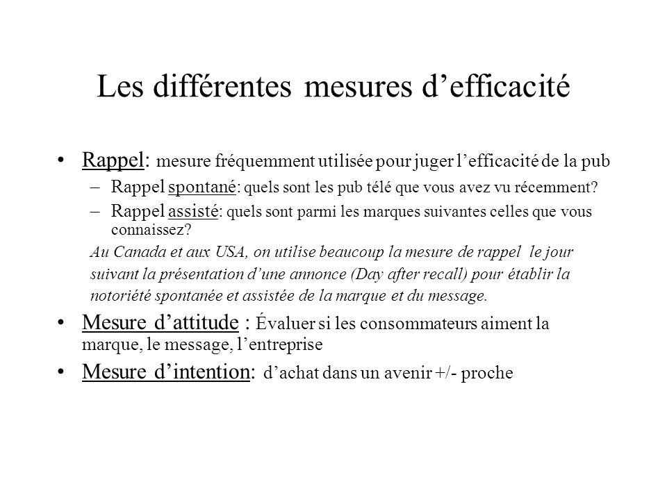 Les différentes mesures defficacité Rappel: mesure fréquemment utilisée pour juger lefficacité de la pub –Rappel spontané: quels sont les pub télé que