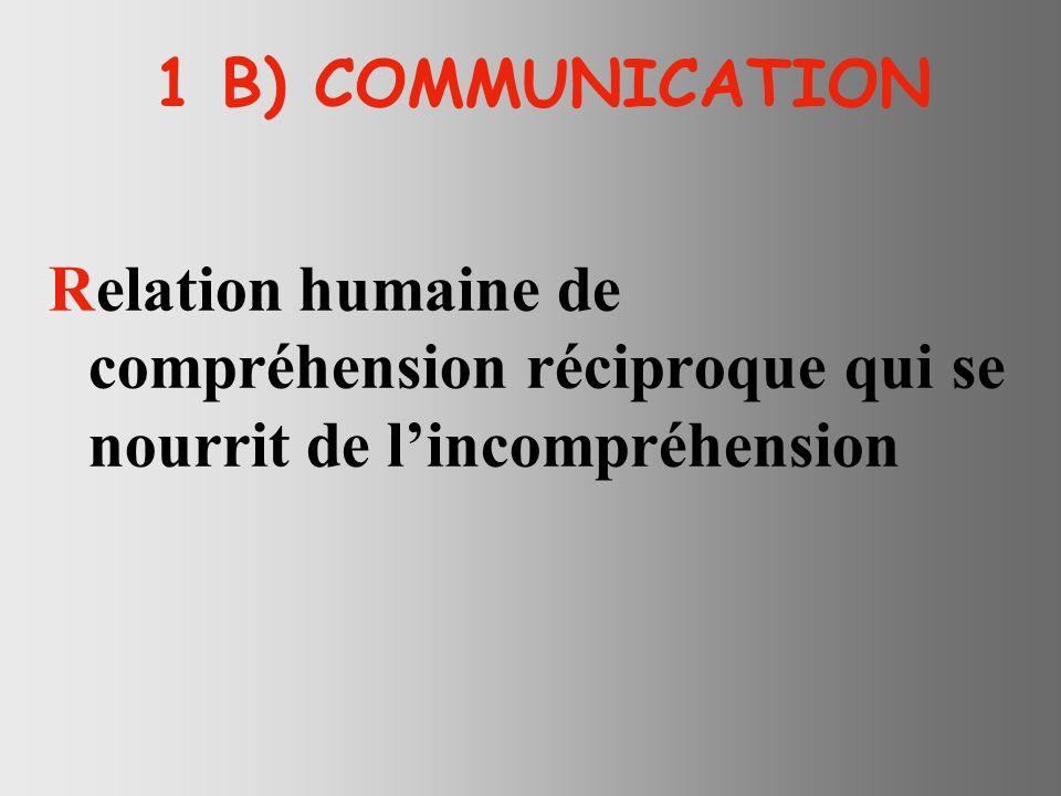 1 B) COMMUNICATION Relation humaine de compréhension réciproque qui se nourrit de lincompréhension
