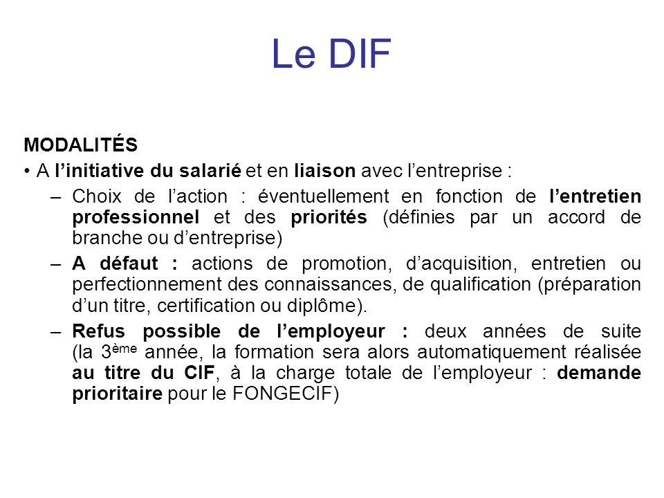 MODALITÉS A linitiative du salarié et en liaison avec lentreprise : –Choix de laction : éventuellement en fonction de lentretien professionnel et des