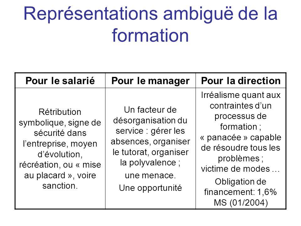 Pour le salariéPour le managerPour la direction Rétribution symbolique, signe de sécurité dans lentreprise, moyen dévolution, récréation, ou « mise au