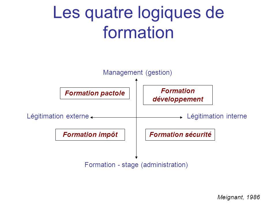Management (gestion) Formation - stage (administration) Légitimation externeLégitimation interne Formation développement Formation pactole Formation i