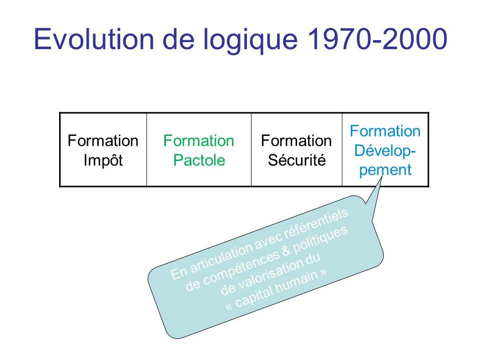 Formation Impôt Formation Pactole Formation Sécurité Formation Dévelop- pement En articulation avec référentiels de compétences & politiques de valori
