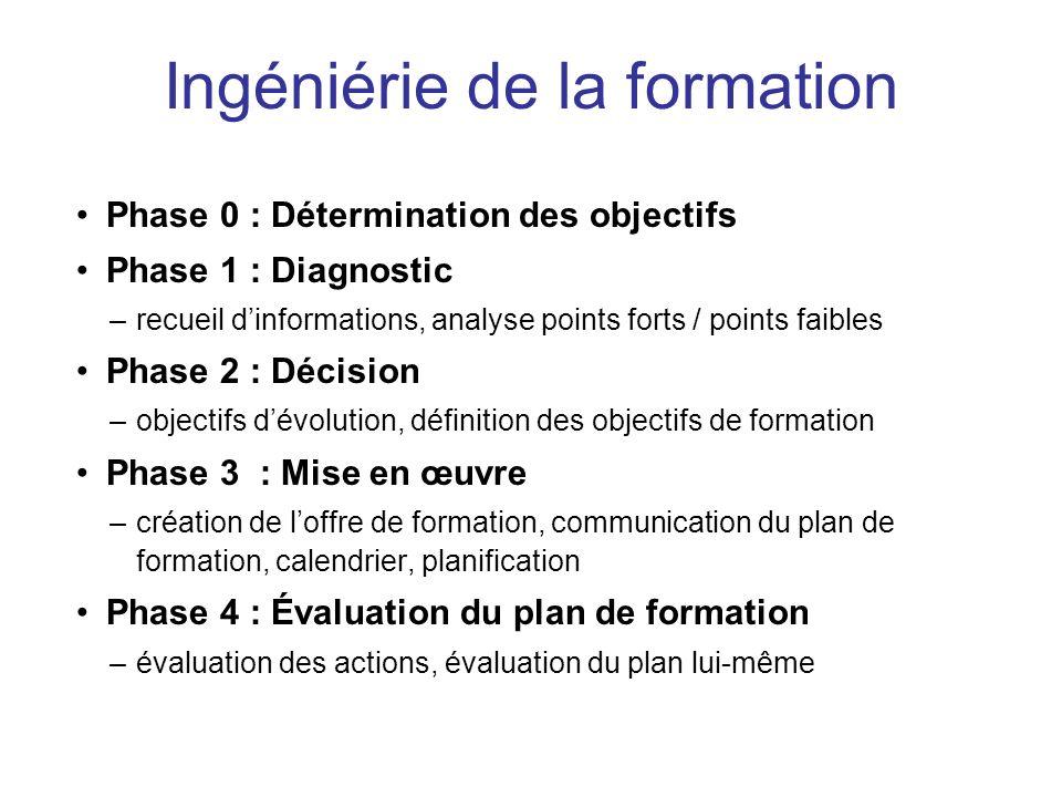 Phase 0 : Détermination des objectifs Phase 1 : Diagnostic –recueil dinformations, analyse points forts / points faibles Phase 2 : Décision –objectifs