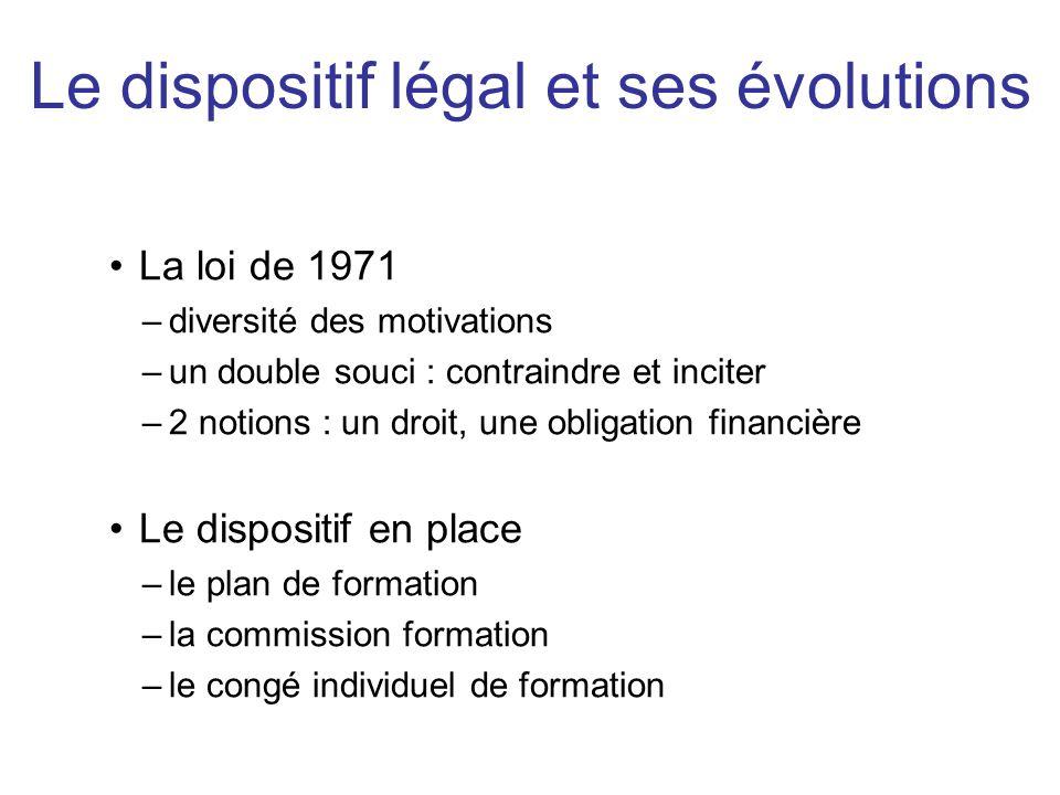 La loi de 1971 –diversité des motivations –un double souci : contraindre et inciter –2 notions : un droit, une obligation financière Le dispositif en