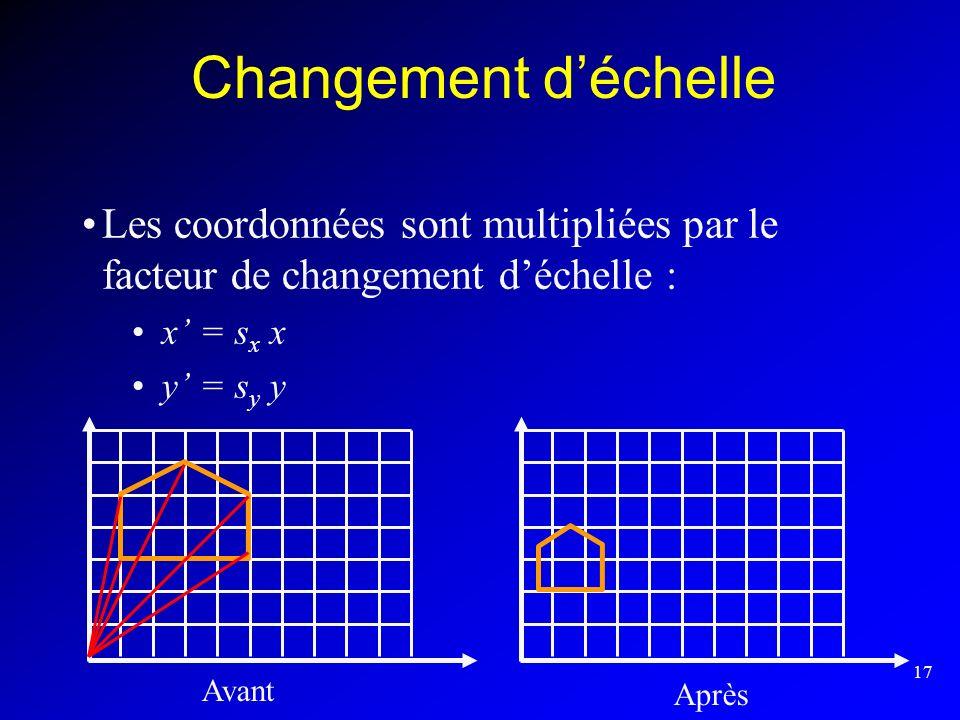 17 Changement déchelle Les coordonnées sont multipliées par le facteur de changement déchelle : x = s x x y = s y y Avant Après