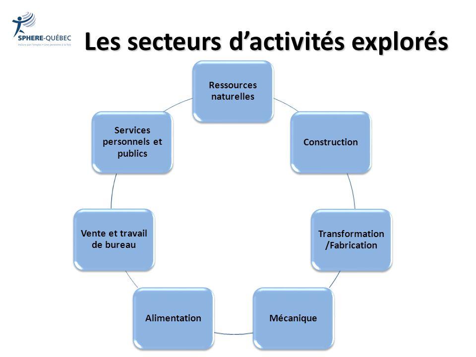 Les secteurs dactivités explorés Ressources naturelles Construction Transformation /Fabrication MécaniqueAlimentation Vente et travail de bureau Servi