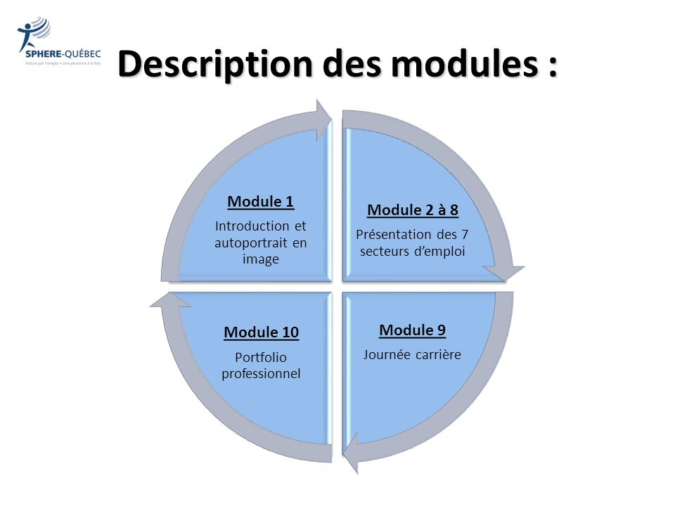 Description des modules : Module 2 à 8 Présentation des 7 secteurs demploi Module 9 Journée carrière Module 10 Portfolio professionnel Module 1 Introd