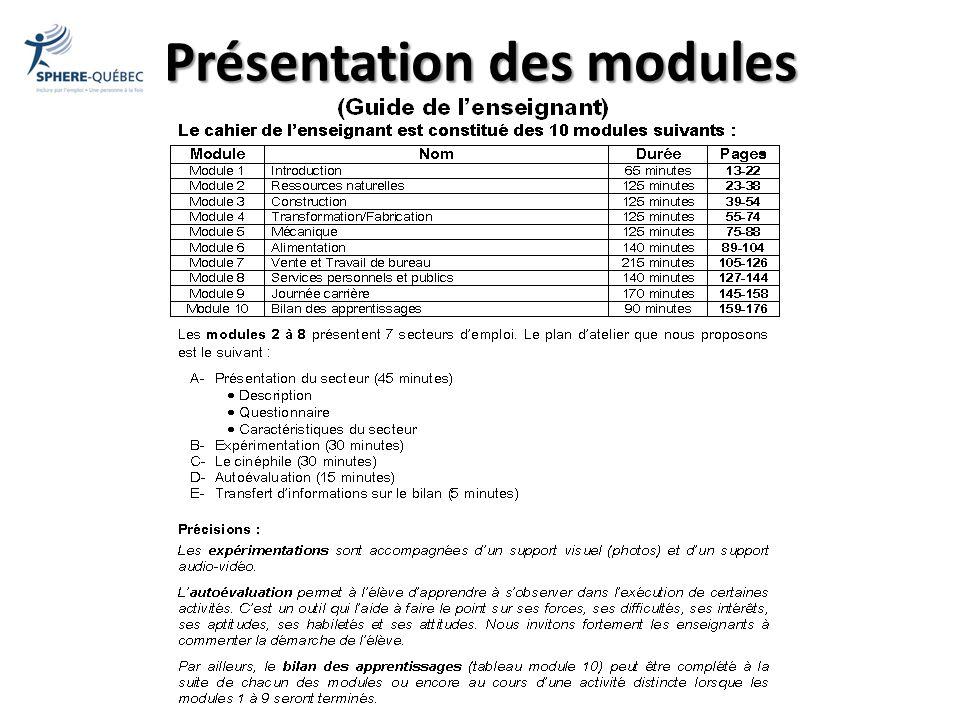 Présentation des modules