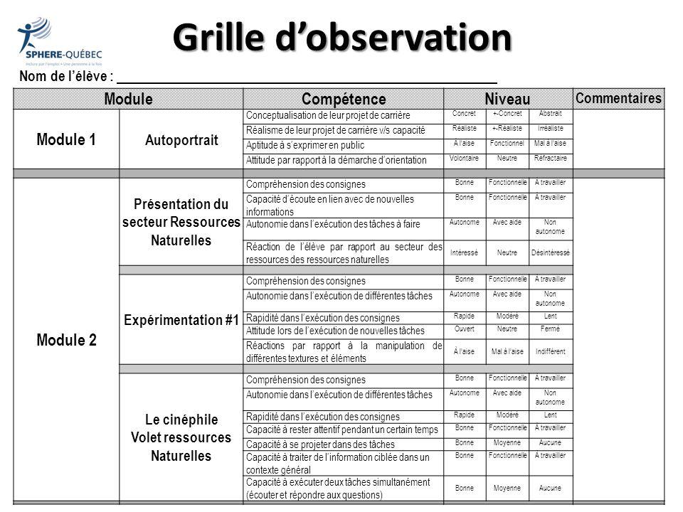 Grille dobservation ModuleCompétenceNiveau Commentaires Module 1 Autoportrait Conceptualisation de leur projet de carrière Concret+-ConcretAbstrait Ré