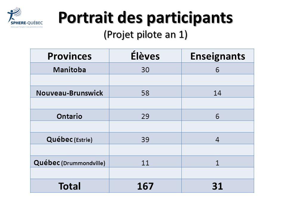 Portrait des participants (Projet pilote an 1) ProvincesÉlèvesEnseignants Manitoba306 Nouveau-Brunswick5814 Ontario296 Québec (Estrie) 394 Québec (Dru