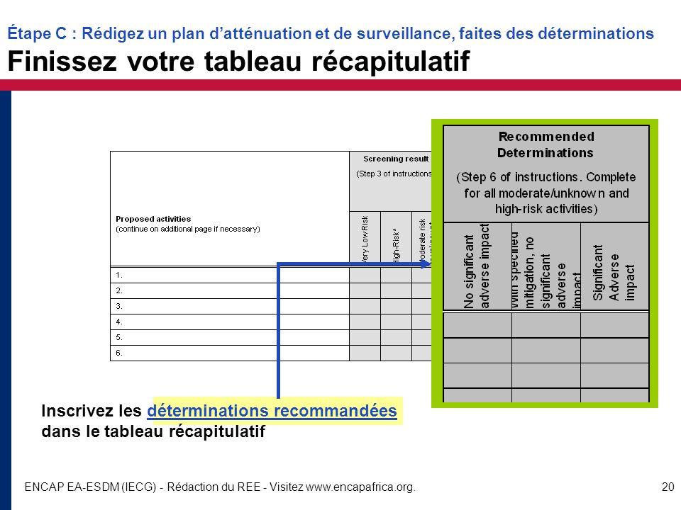 ENCAP EA-ESDM (IECG) - Rédaction du REE - Visitez www.encapafrica.org.20 Inscrivez les déterminations recommandées dans le tableau récapitulatif Étape