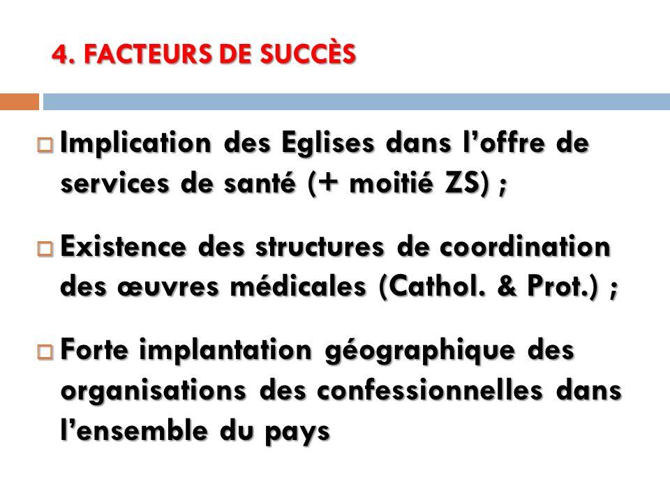 4. FACTEURS DE SUCCÈS Implication des Eglises dans loffre de services de santé (+ moitié ZS) ; Implication des Eglises dans loffre de services de sant