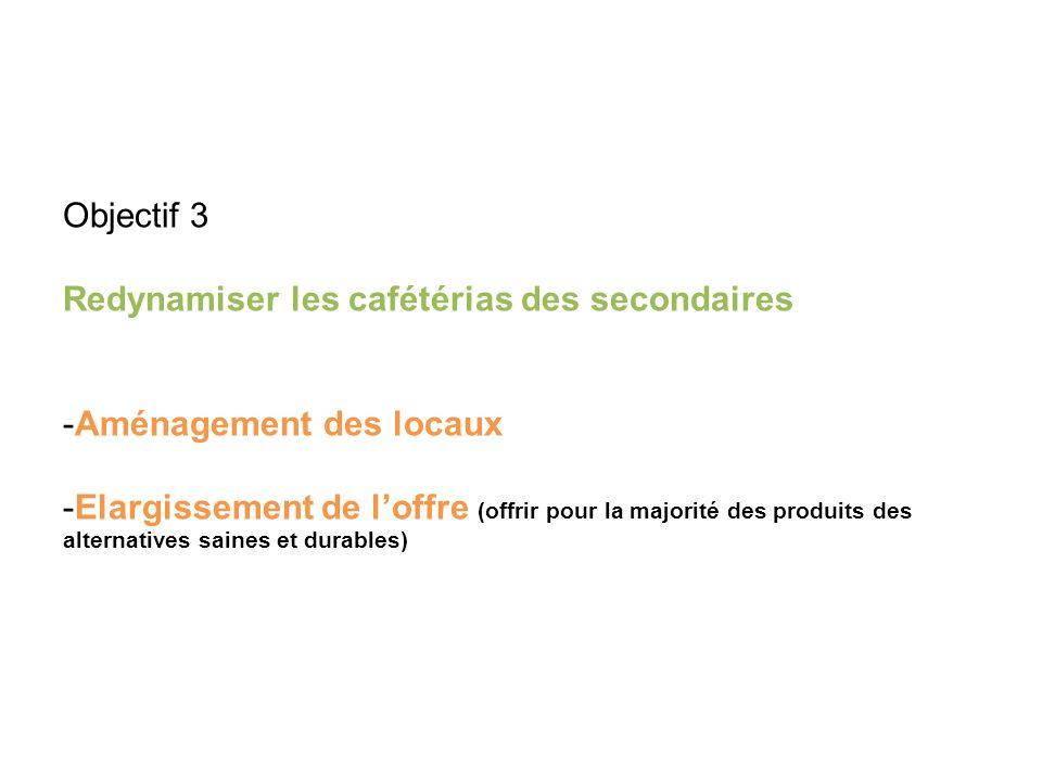 Objectif 3 Redynamiser les cafétérias des secondaires -Aménagement des locaux -Elargissement de loffre (offrir pour la majorité des produits des alternatives saines et durables)