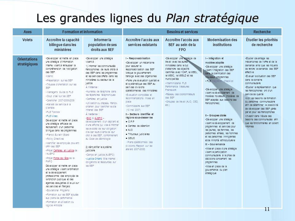 11 Les grandes lignes du Plan stratégique AxesFormation et informationBesoins et servicesRecherche VoletsAccroître la capacité bilingue dans les minis