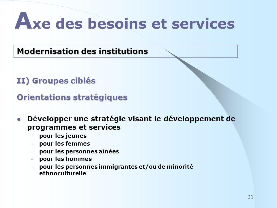 Orientations stratégiques Développer une stratégie visant le développement de programmes et services – pour les jeunes – pour les femmes – pour les pe