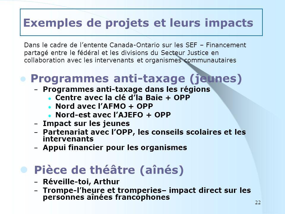 Programmes anti-taxage (jeunes) – Programmes anti-taxage dans les régions Centre avec la clé dla Baie + OPP Nord avec lAFMO + OPP Nord-est avec lAJEFO + OPP – Impact sur les jeunes – Partenariat avec lOPP, les conseils scolaires et les intervenants – Appui financier pour les organismes Pièce de théâtre (aînés) – Réveille-toi, Arthur – Trompe-lheure et tromperies– impact direct sur les personnes aînées francophones Exemples de projets et leurs impacts 22 Dans le cadre de lentente Canada-Ontario sur les SEF – Financement partagé entre le fédéral et les divisions du Secteur Justice en collaboration avec les intervenants et organismes communautaires