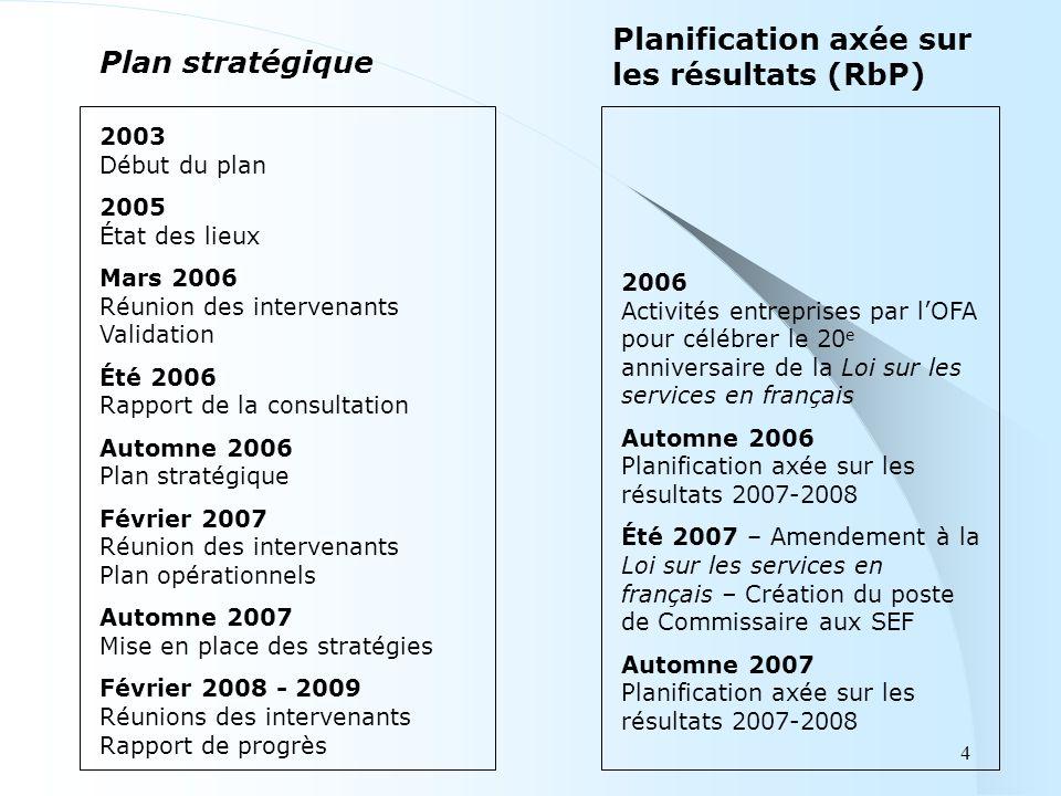 Plan stratégique Planification axée sur les résultats (RbP) 2003 Début du plan 2005 État des lieux Mars 2006 Réunion des intervenants Validation Été 2