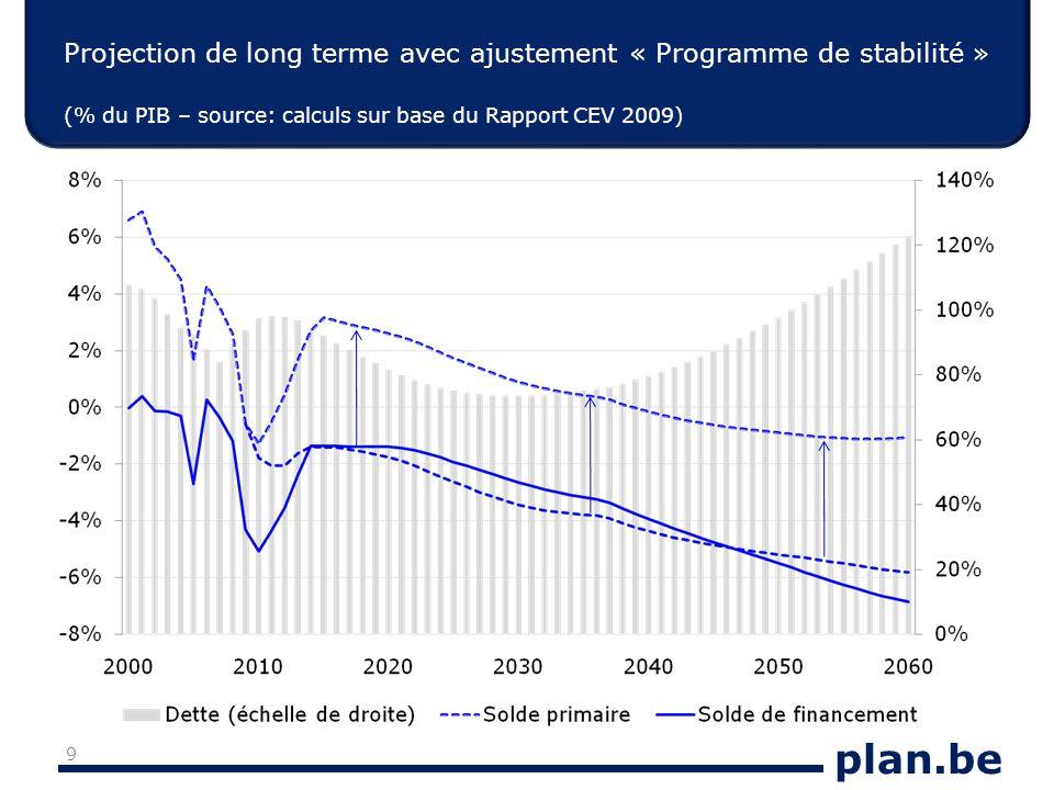 plan.be Projection de long terme avec ajustement « Programme de stabilité » (% du PIB – source: calculs sur base du Rapport CEV 2009) 9