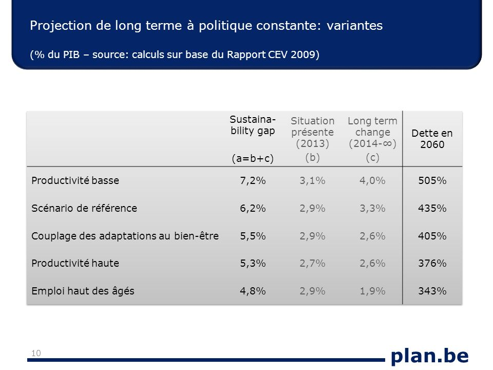 plan.be Projection de long terme à politique constante: variantes (% du PIB – source: calculs sur base du Rapport CEV 2009) 10