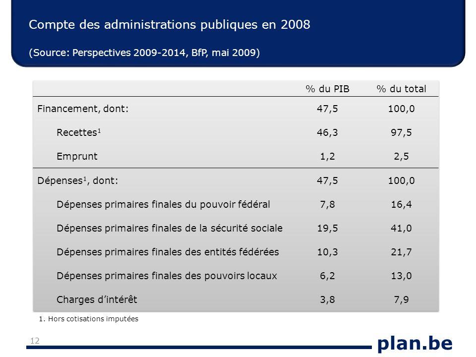 plan.be Compte des administrations publiques en 2008 (Source: Perspectives 2009-2014, BfP, mai 2009) 12 1. Hors cotisations imputées