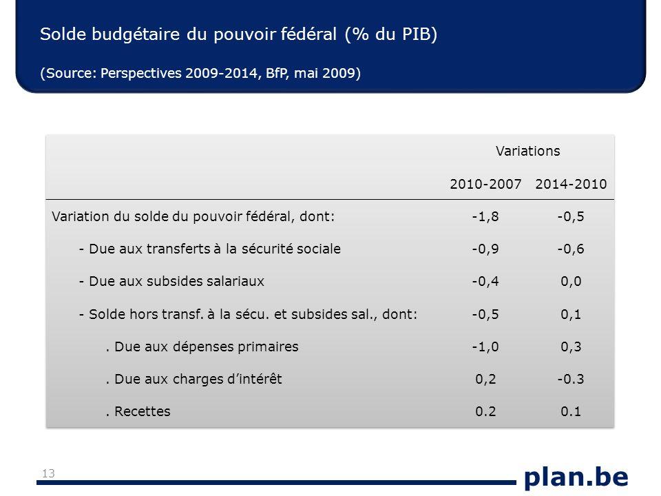 plan.be Solde budgétaire du pouvoir fédéral (% du PIB) (Source: Perspectives 2009-2014, BfP, mai 2009) 13
