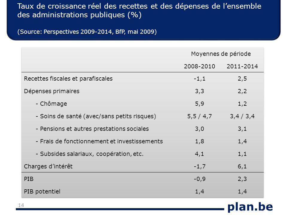 plan.be Taux de croissance réel des recettes et des dépenses de lensemble des administrations publiques (%) (Source: Perspectives 2009-2014, BfP, mai