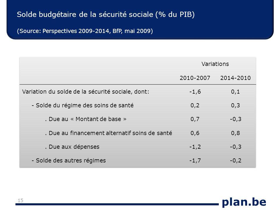 plan.be Solde budgétaire de la sécurité sociale (% du PIB) (Source: Perspectives 2009-2014, BfP, mai 2009) 15