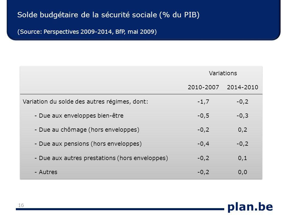 plan.be Solde budgétaire de la sécurité sociale (% du PIB) (Source: Perspectives 2009-2014, BfP, mai 2009) 16